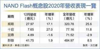 NAND Flash首季價格止跌回穩