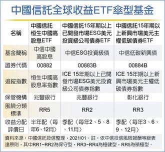 中信全球收益ETF 成立