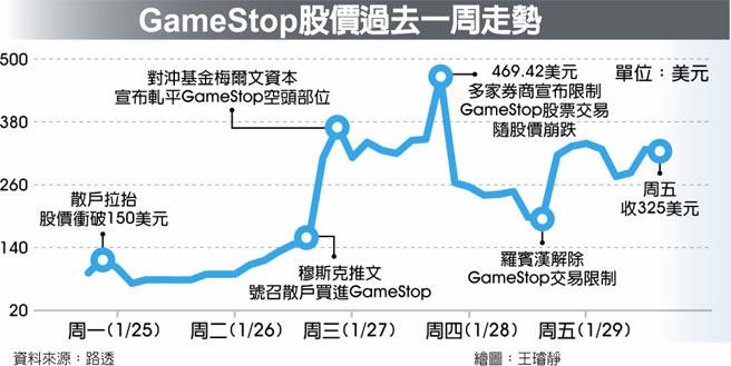 GameStop股價過去一周走勢