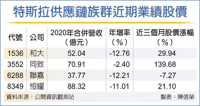 特斯拉供應鏈族群近期業績股價