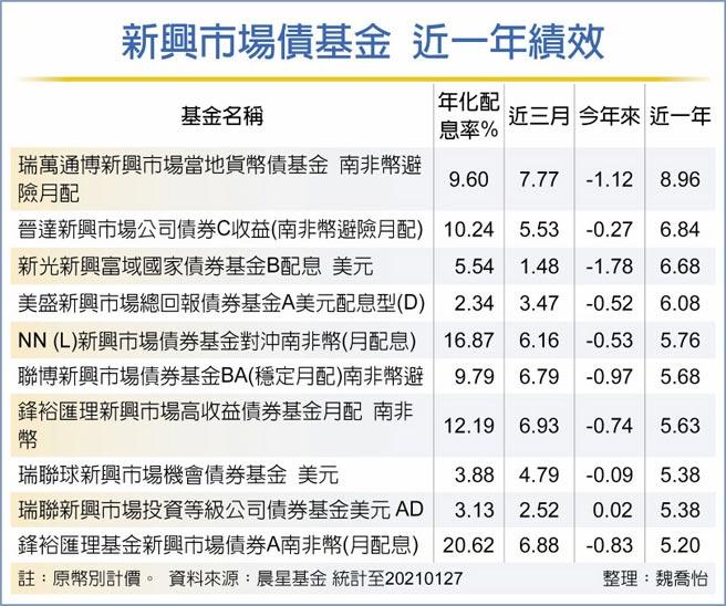 新興市場債基金 近一年績效