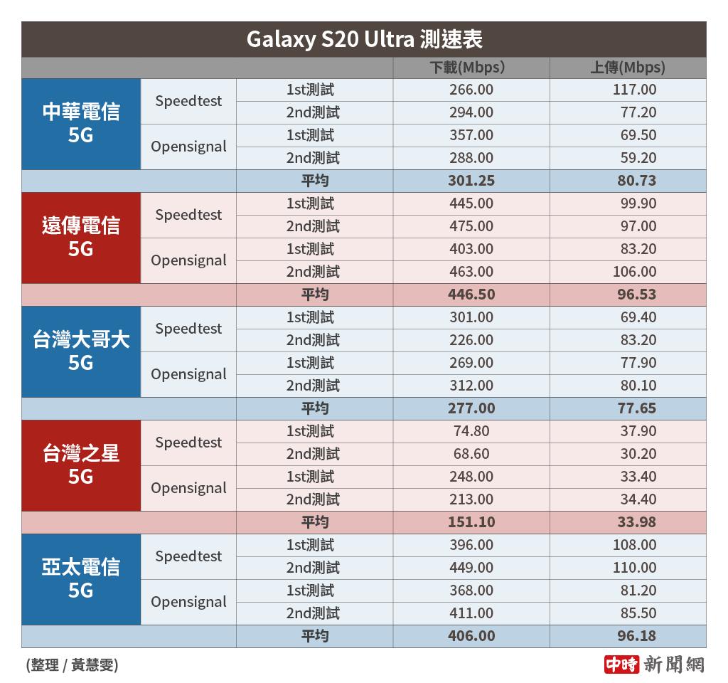 三星Galaxy S20 Ultra分別使用5大電信SIM卡的5G測速結果(2021年1月份)。(中時新聞網製)
