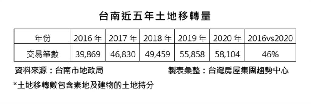 台南近五年土地移轉量