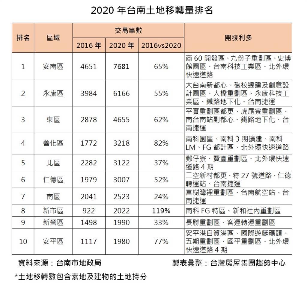 2020年台南土地移轉量排名