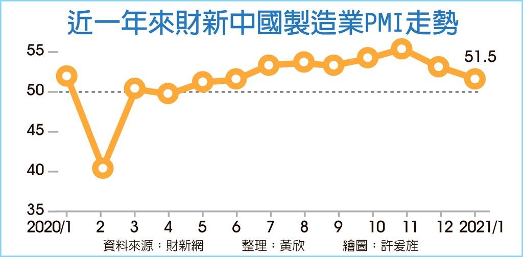 近一年來財新中國製造業PMI走勢