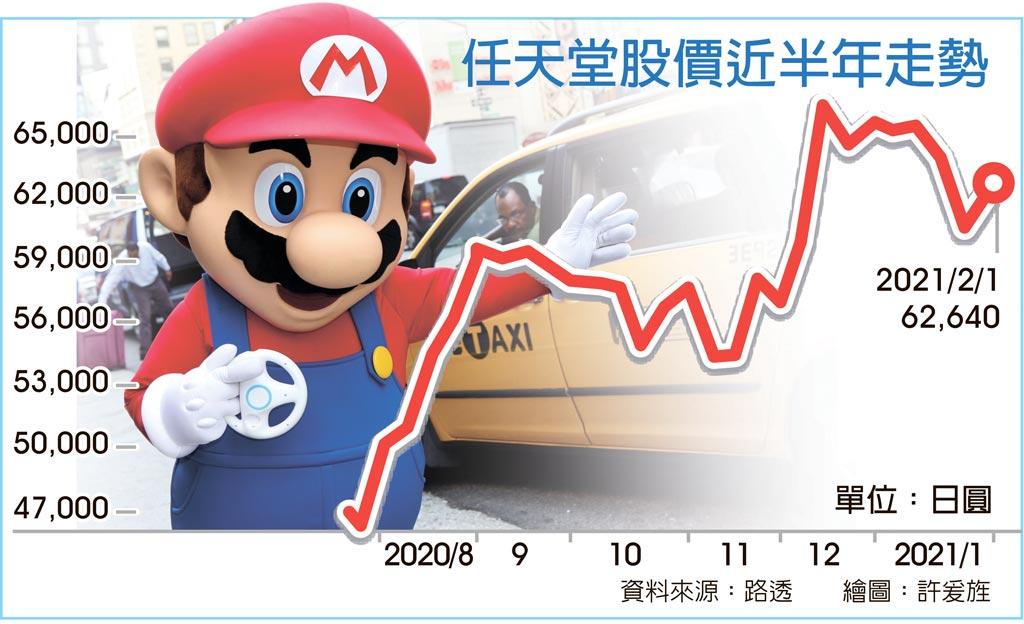 任天堂股价近半年走势