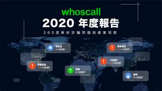 Whoscall公布《2020年度報告》台灣簡訊詐騙量暴增488%