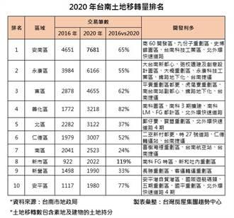 台積電設廠帶動 台南房市土地買賣5年暴增46%
