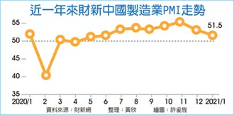 疫情攪局 財新中國PMI 創七個月新低