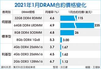 需求大爆發 DRAM合約價全面上漲