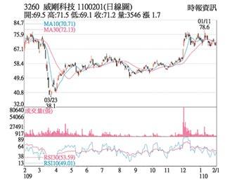 熱門股-威剛 市況回溫營運樂觀
