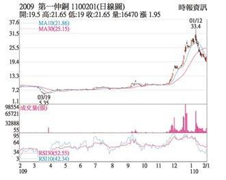熱門股-第一銅 價量揚跌深反彈