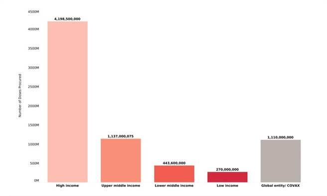 不同经济能力国家截至目前的疫苗预购数量一览。(图片来源/美国杜克大学全球健康创新中心、康健杂志提供)