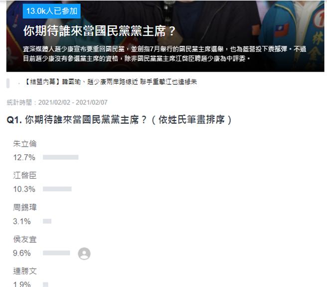 Yahoo網路投票。(圖/翻攝自 YAHOO投票網站)