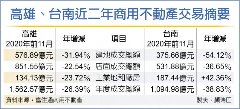 高雄、台南近二年商用不动产交易摘要