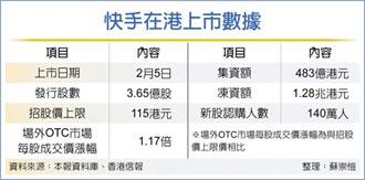 快手IPO火熱 涉侵權爭議