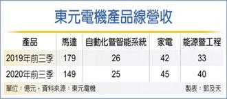 東元攻電動車市場 加入MIH聯盟