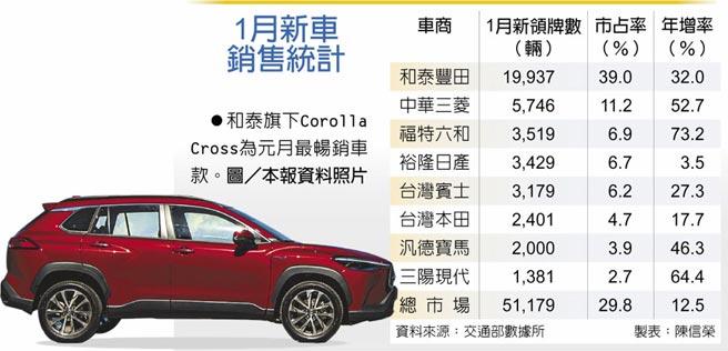 1月新車銷售統計 和泰旗下Corolla Cross為元月最暢銷車款。圖/本報資料照片