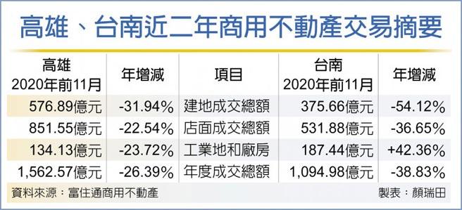 高雄、台南近二年商用不動產交易摘要