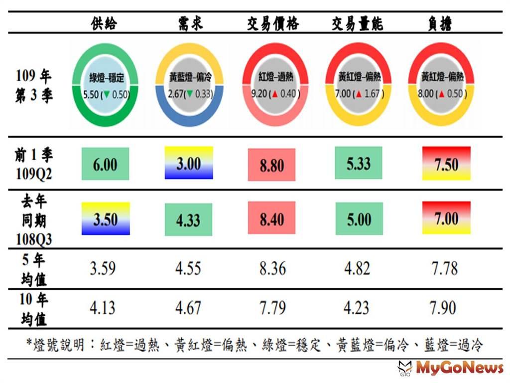 2020年第3季北市房市指標溫度計 供給穩定需求偏冷、價格仍高量能升溫(圖/台北市政府)