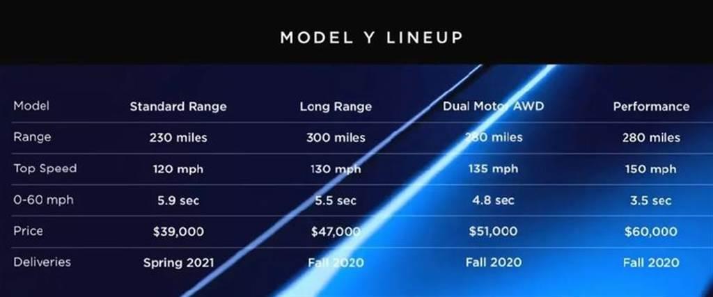 Model Y 單馬達長續航版遲不交車:特斯拉鼓吹車主轉單,用 FSD 降價當補償