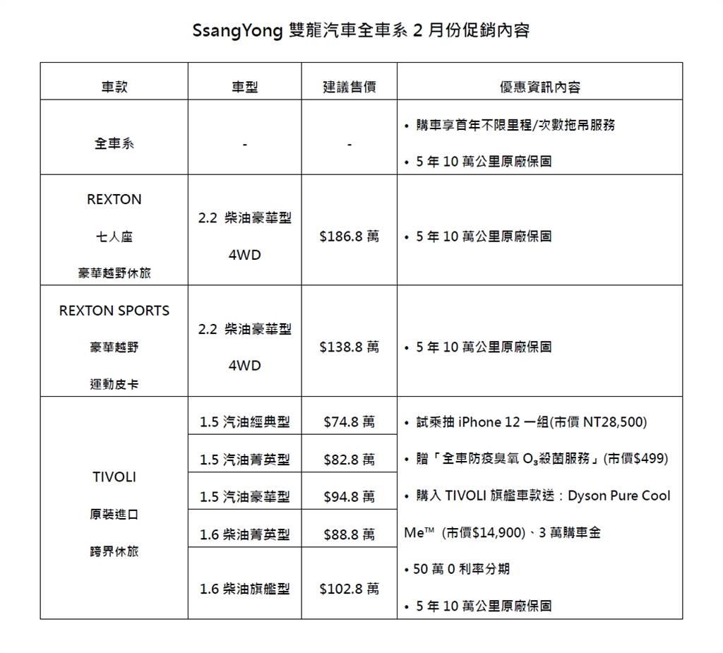 本月購買SsangYong TIVOLI享50萬0利率優惠,再送Dyson空氣清淨機、3萬購車金!
