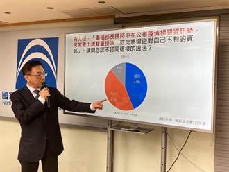 国民党智库民调打脸王定宇、林静仪 近6成民眾忧未取得疫苗将影响防疫