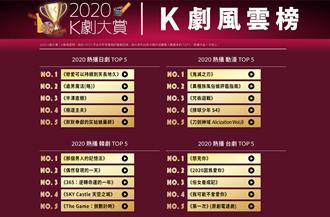 KKTV公布2020各類型戲劇前5名 《戀久》、《想見你》奪冠