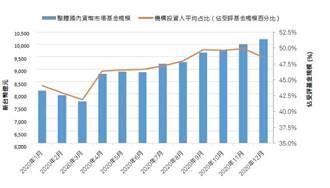 資金疊疊樂 台灣貨幣市場基金重回兆元線