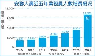 安聯業務大軍 去年破5千 2025年將挑戰萬人
