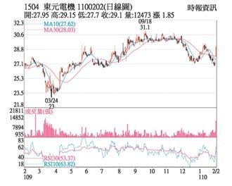 熱門股-東元 站上季線挑戰前高