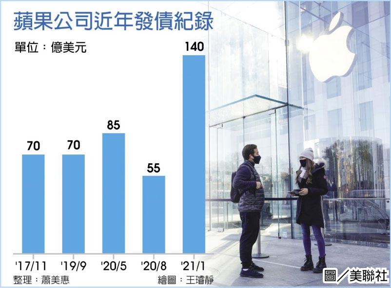 蘋果公司近年發債紀錄