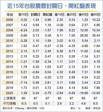 定期定額投資 降低股市修正風險