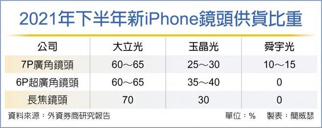 2021年下半年新iPhone鏡頭供貨比重
