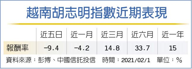 越南胡志明指數近期表現