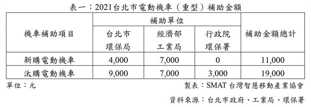 2021台北市電動機車(重型)補助金額/製表:SMAT台灣智慧移動產業協會/資料來源:台北市政府、工業局、環保署