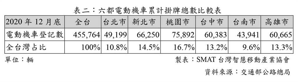 六都電動機車累計掛牌總數比較表  /製表:SMAT台灣智慧移動產業協會 /資料來源:交通部公路總局