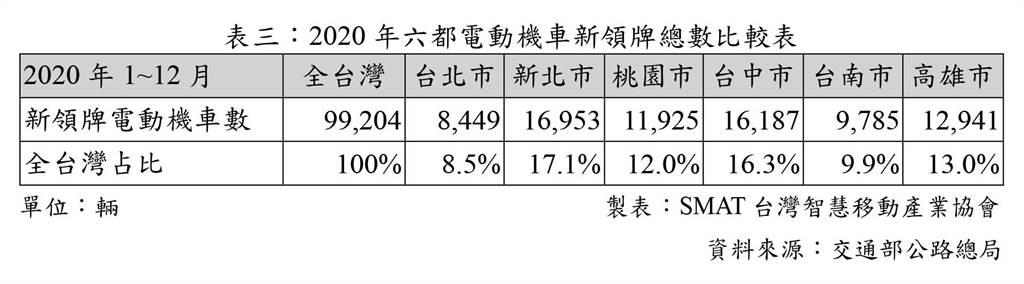 2020年六都電動機車新領牌總數比較表/製表:SMAT台灣智慧移動產業協會/資料來源:交通部公路總局