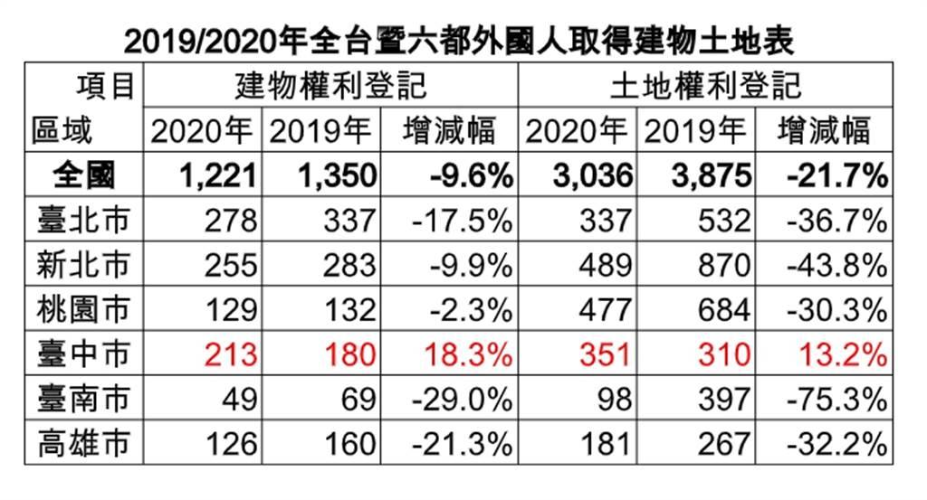 2019/2020年全台暨六都外國人取得建物土地表
