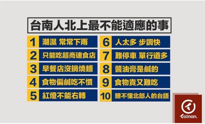 IG台南點貼出台南人北漂後,最受不了的10件事。(圖/台南點IG)