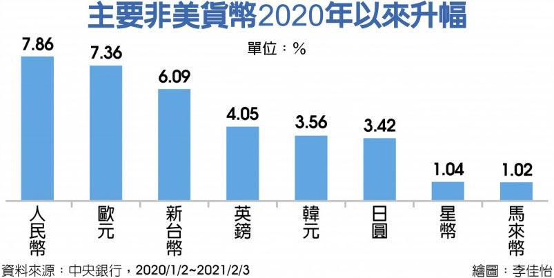主要非美貨幣2020年以來升幅