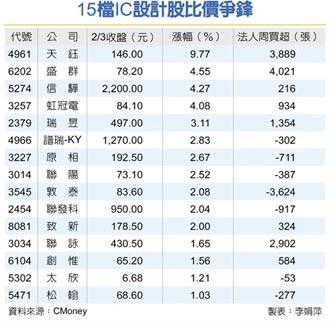 昨收950元,漲2.04% 聯發科創新高 IC設計股比價爭鋒