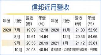 信邦2021業績拚雙位數成長
