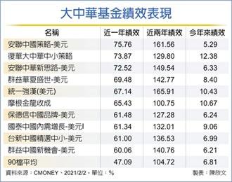 大中華基金 績效威猛