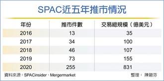 低利! SPAC募資暴增4.4倍