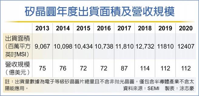 矽晶圓年度出貨面積及營收規模