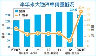 去年基期低+車廠大力促銷 陸1月汽車銷量 年增逾3成