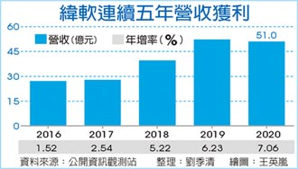 資服市場熱 緯軟樂看2021年