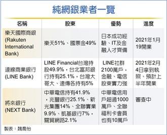 LINE BANK 拚上半年開業