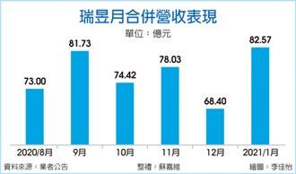 瑞昱1月營收82.57億 創新高